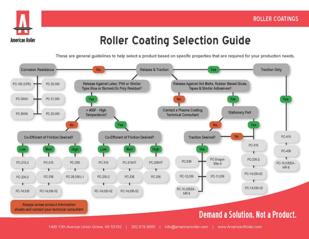 Coating Selection Guide